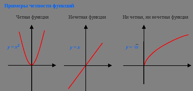 графики функций примеры: