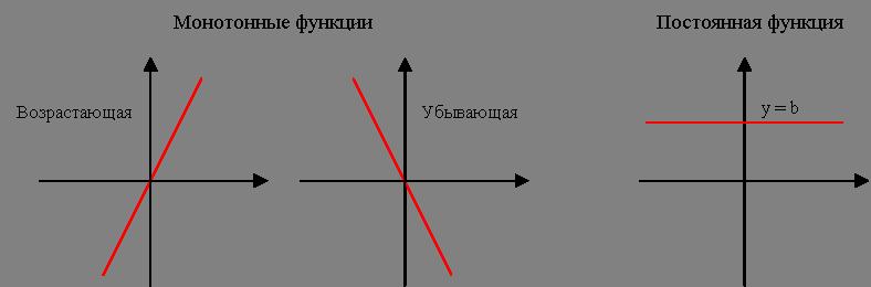 Характер монотонности функции как определить