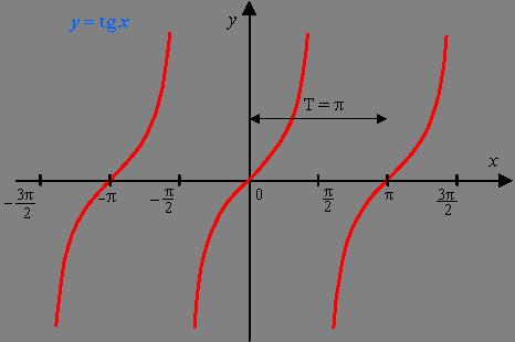 Персональный сайт - Функции y = sin x, y = cos x, y = mf(x), y = f ...