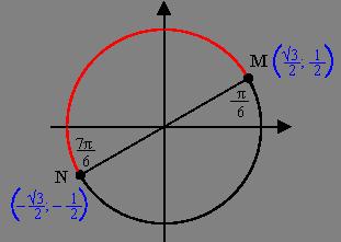 косинус со знаком минус